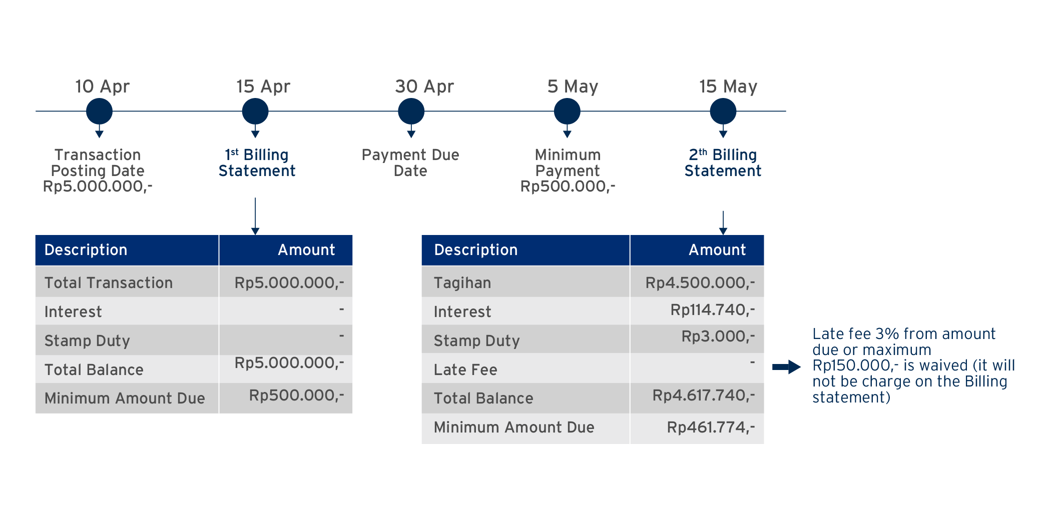 Savings Illustration from Late Fees