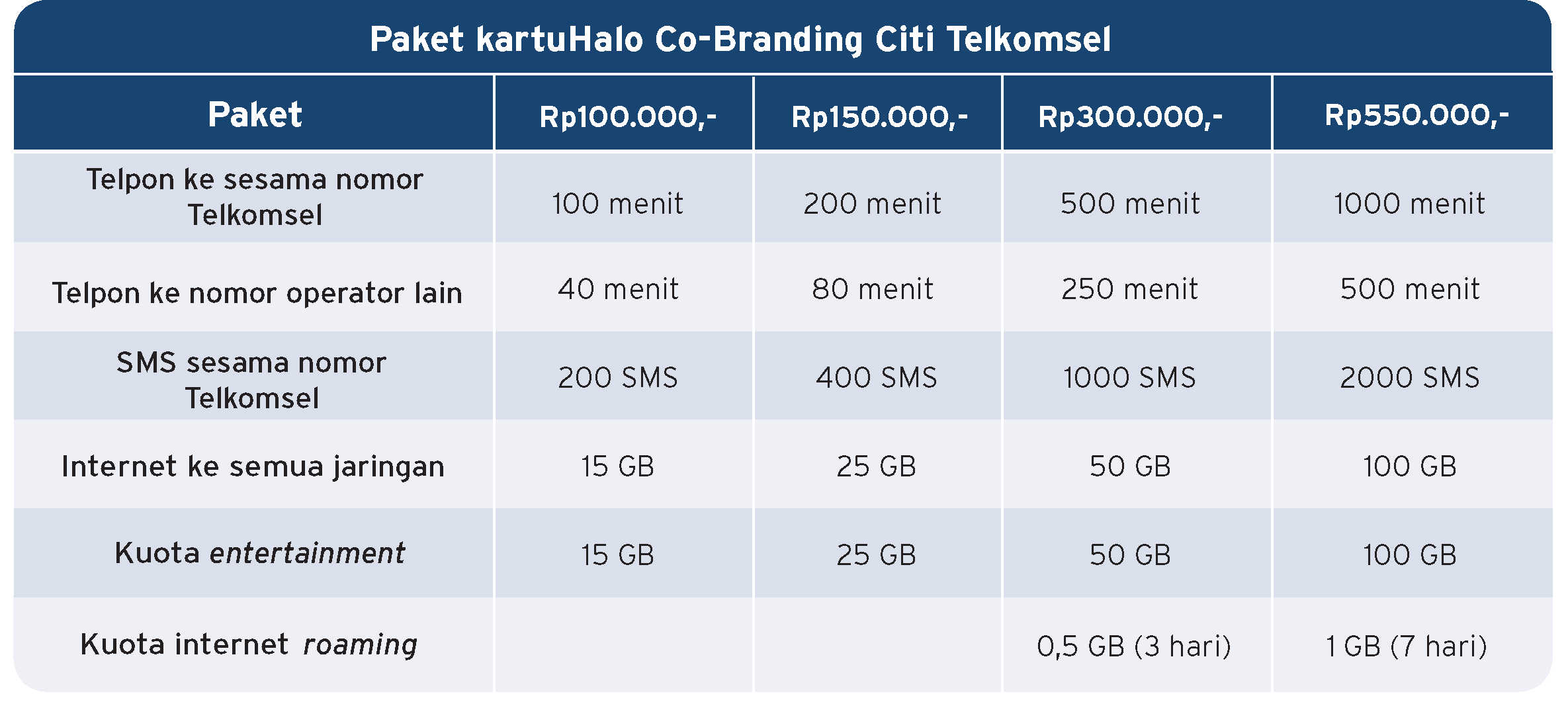 Citibank 1bill Promosi Kartu Kredit Citibank Indonesia