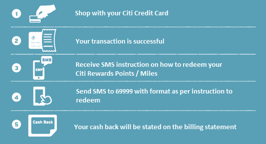 Citibank Credit Card Reward Points & Cash Rewards - Citibank Indonesia