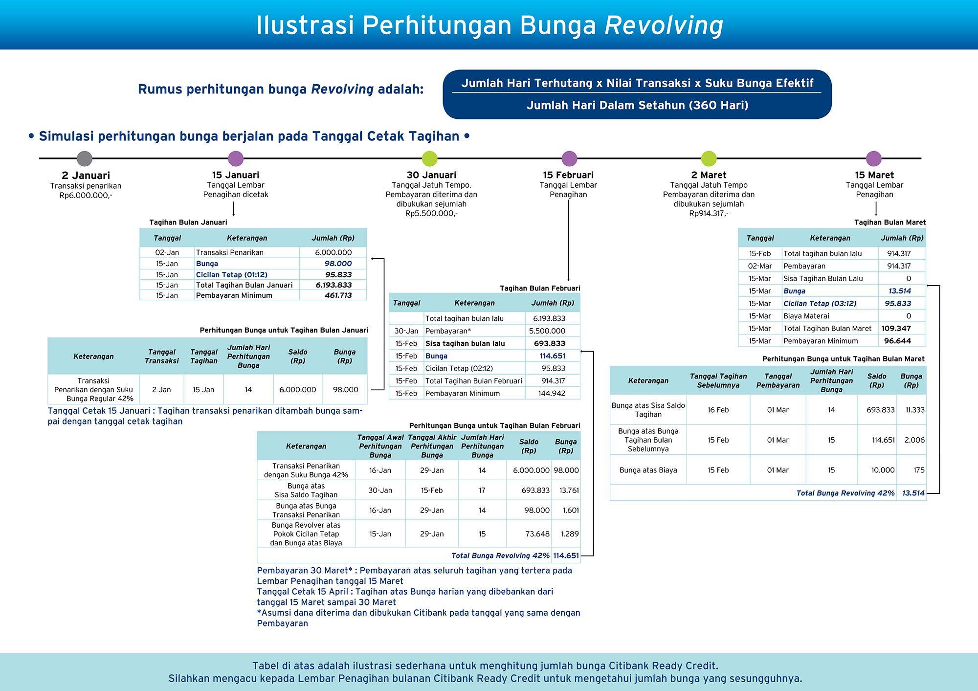 Ilustrasi Perhitungan Bunga Ready Credit Citibank Indonesia